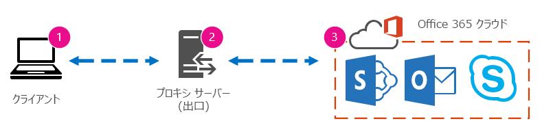 クライアント、プロキシ、および Office 365 クラウドを表す基本的なネットワーク グラフィック