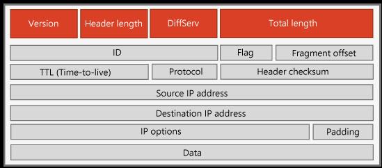 IPv4 のヘッダー