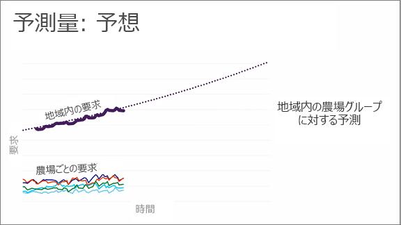 予測機能を示すグラフ: 予測