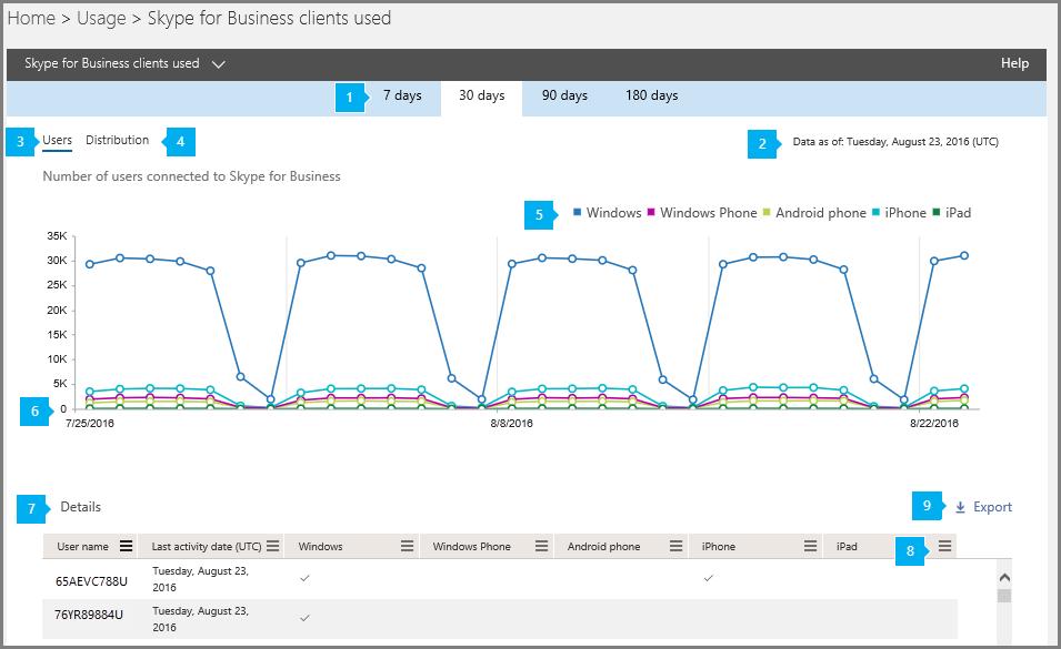 Skype for Business クライアントの使用レポート。