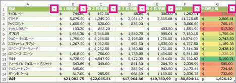 組み込みのフィルターが表示された Excel の表
