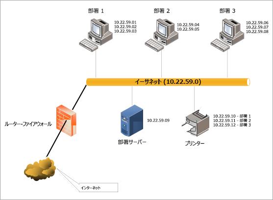 イーサネット LAN 図] テンプレートをダウンロードします。