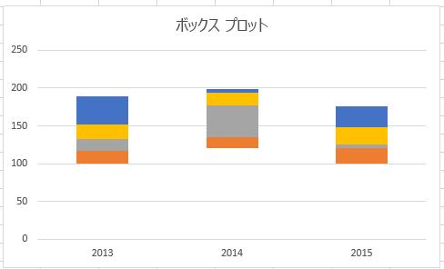このグラフでは、下部のデータが非表示になっています。