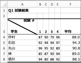 1 つのセルに 2 つの値が表示される例