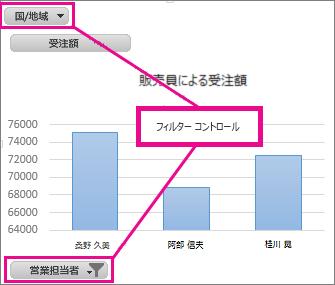 フィルタリング コントロールの表示されたピボットグラフ