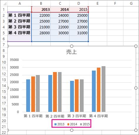 新しいデータ系列を追加したグラフ