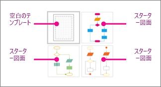 Visio の基本フローチャートのサムネイル: 1 つの空のテンプレートと 3 つのスターター図面