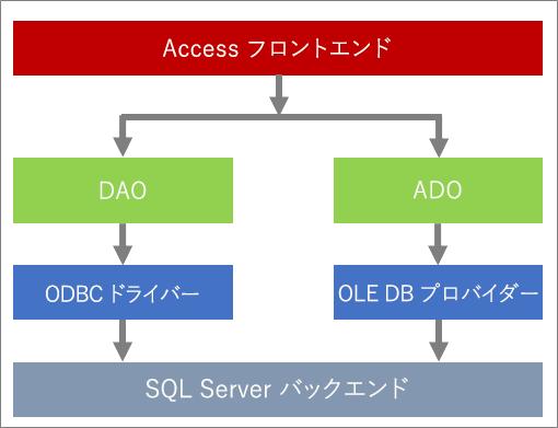 データ アクセスのコンポーネント