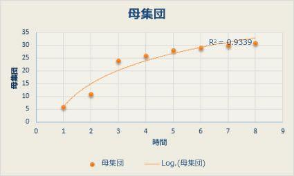 対数近似曲線が描かれた散布図