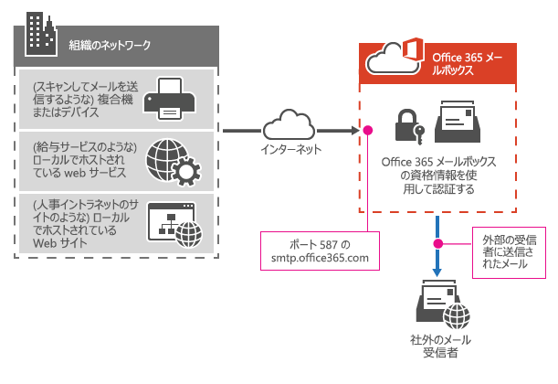 多機能プリンターで SMTP クライアントでの送信を使用して Office 365 に接続する方法を示します。