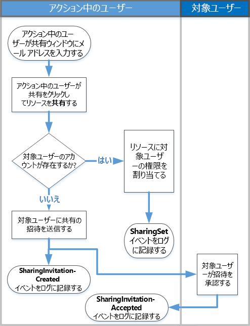 共有監査の機能についてのフロー チャート