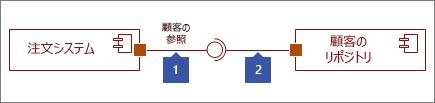 接続された 2 つのインターフェイス。1: 提供インターフェイス図形の終端は円。2:要求インターフェイス図形の終端はソケット