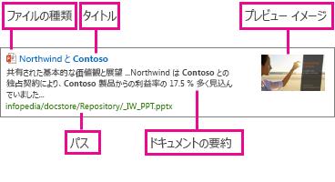 アイテム表示テンプレートには、管理プロパティ内の情報が表示されます。
