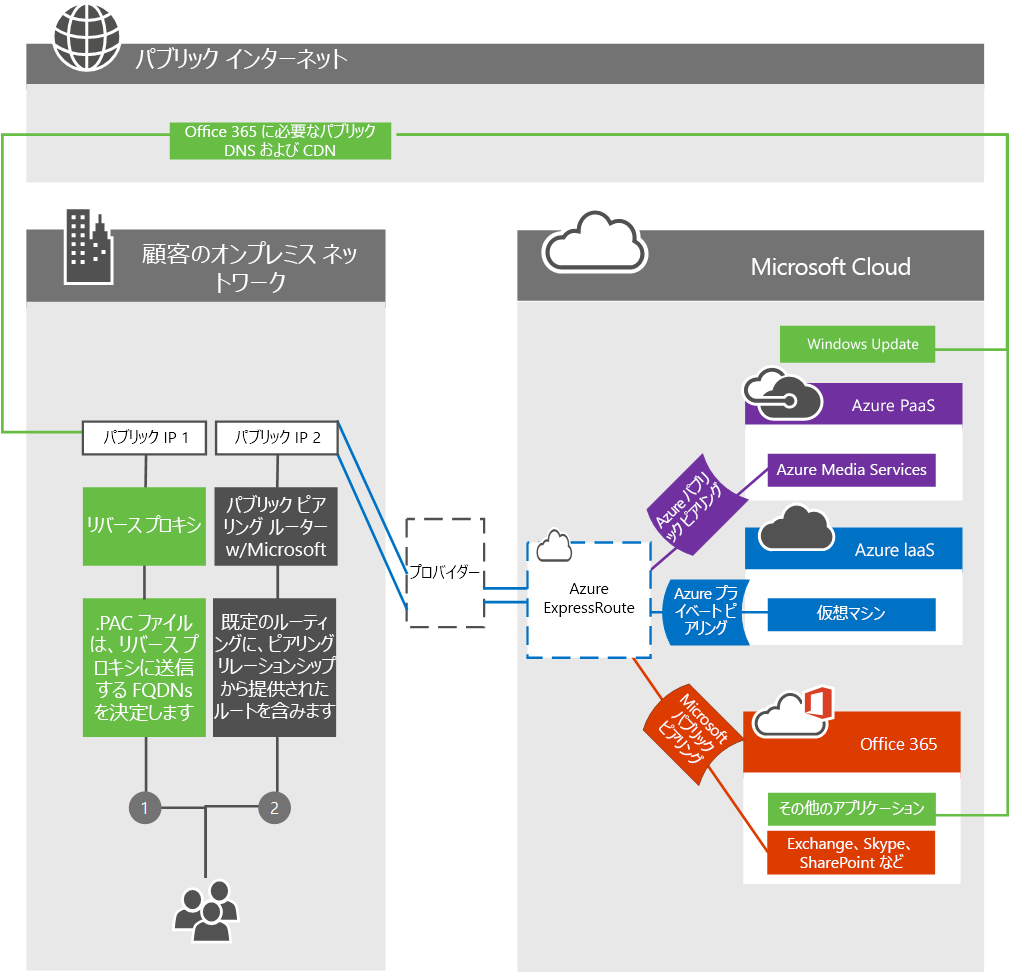 Office 365 expressroute office 365 for Online architecture design services