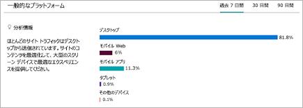 ユーザーが SharePoint サイトを表示しているプラットフォームの内訳を示すグラフ