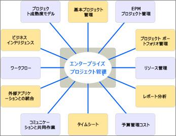 EMP ソリューションのさまざまな特長を一覧表示した図