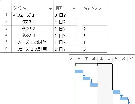 プロジェクト計画およびガント チャート内でリンクされたタスクの複合スクリーンショット