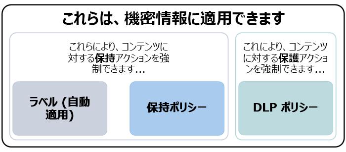 機密情報に適用できる機能の図