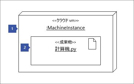 """1: ノード インスタンス図形 """"<< クラウド VM>>: MachineInstance"""" を指す。2: 成果物図形: """"<<成果物>> Number Cruncher.py"""" を指す"""