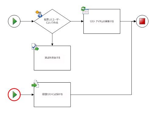 図には 1 つのワークフローと 1 つの開始図形のみが含まれる必要がある