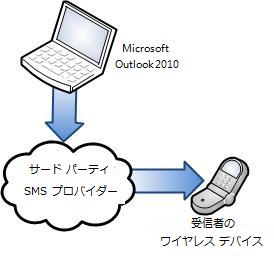 サードパーティの SMS プロバイダーを使用する