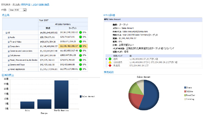 PerformancePoint dashboard that displays a scorecard and a related KPI Details report