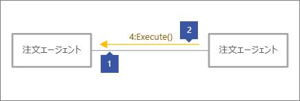 """1 は灰色のコネクタを指す。2 はテキスト """"4:Execute()"""" を持つメッセージ行を指す"""