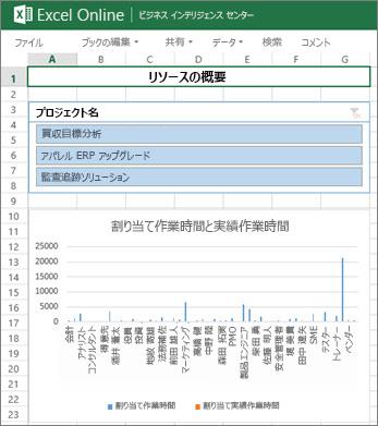 [リソースの概要] ブックに表示されたプロジェクトのリソース情報