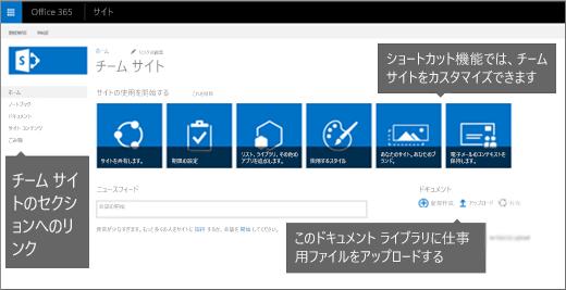 最初の [チーム サイト] ページには、サイトのカスタマイズに一般的に使われる機能のタイルが含まれています。