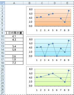 空のセルのさまざまなプロット方法を示す折れ線グラフ