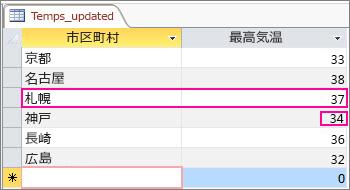 Access テーブルで更新されたデータ
