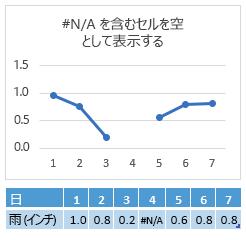 [4 日目] セルに #N/A が表示されており、グラフでは線の間隔として表示されている