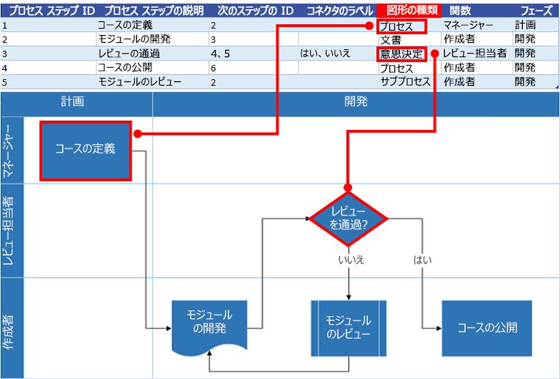 Excel プロセス マップで Visio フローチャートを操作する図形の種類