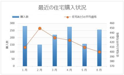 第 2 軸を持つ複合グラフ