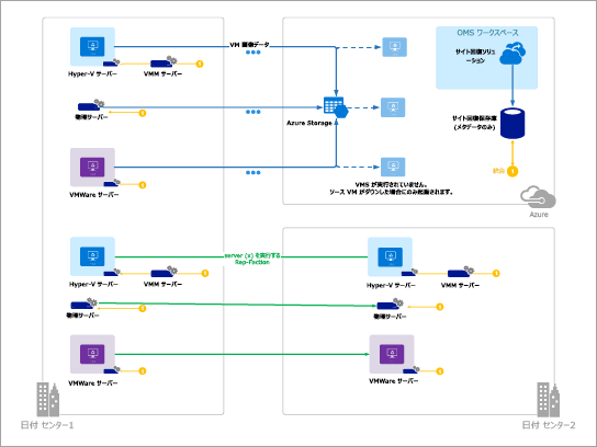 Azure のテンプレート (Azure Site Recovery)