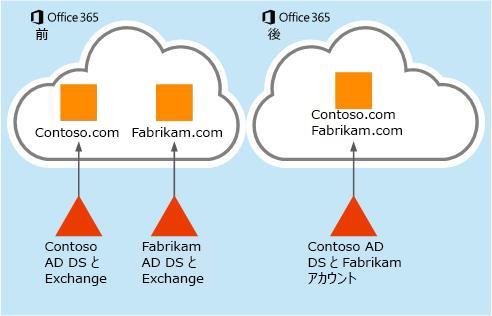 ある Office 365 テナントから別のテナントにメールボックス データを移動する方法