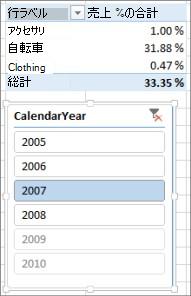 ピボットテーブルの [売り上げの % の合計] の正しくない結果