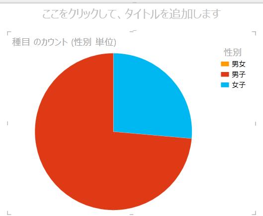 Power View の円グラフ