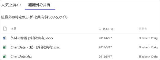 SharePoint Online サイトの利用状況: 外部で共有されるファイル