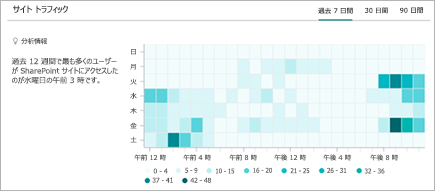 SharePoint サイトへの訪問の1時間の傾向を示すグラフ