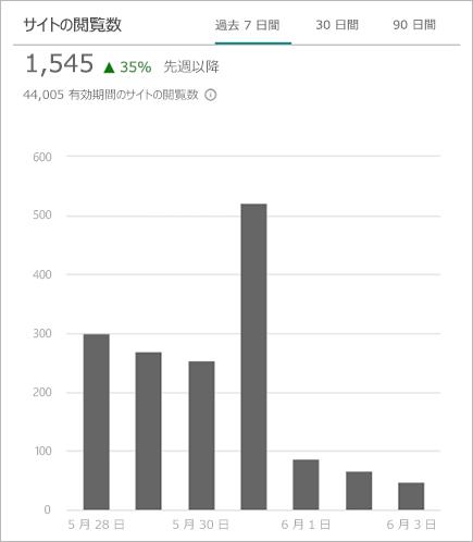 SharePoint サイトへの訪問数の合計を示すグラフ
