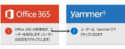 Office 365 管理者がユーザーを復元した場合、そのユーザーがもう一度 Yammer でアクティブ化される様子を示す図