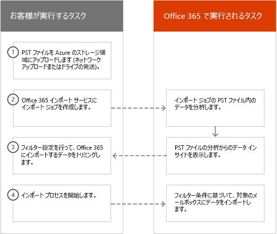 Office 365 でのインテリジェント インポートのプロセス