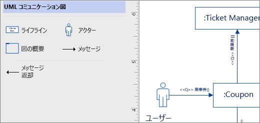 UML コミュニケーションのステンシル、ページ上の図形の例