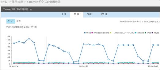 [ユーザー] ビューを示す Yammer デバイスの使用状況レポートのスクリーンショット