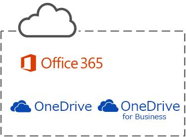 Microsoft の 3 つのクラウド サービス