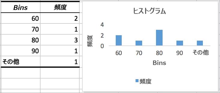 グラフによるヒストグラムの例