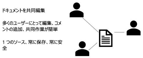PowerPoint Online で共有、共同編集、コメントを行う