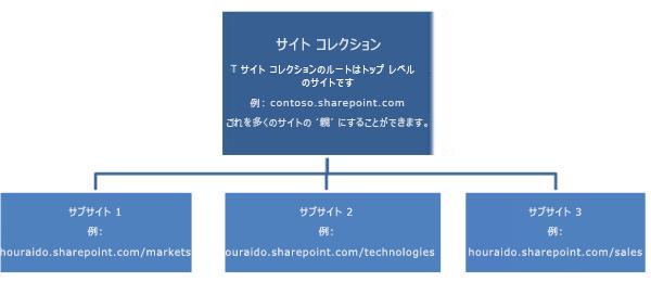トップレベル サイトと子サイトを示すサイト コレクションの階層図