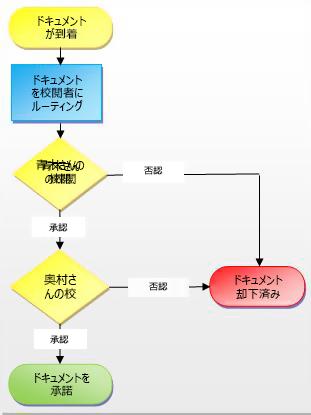 ワークフロー プロセス